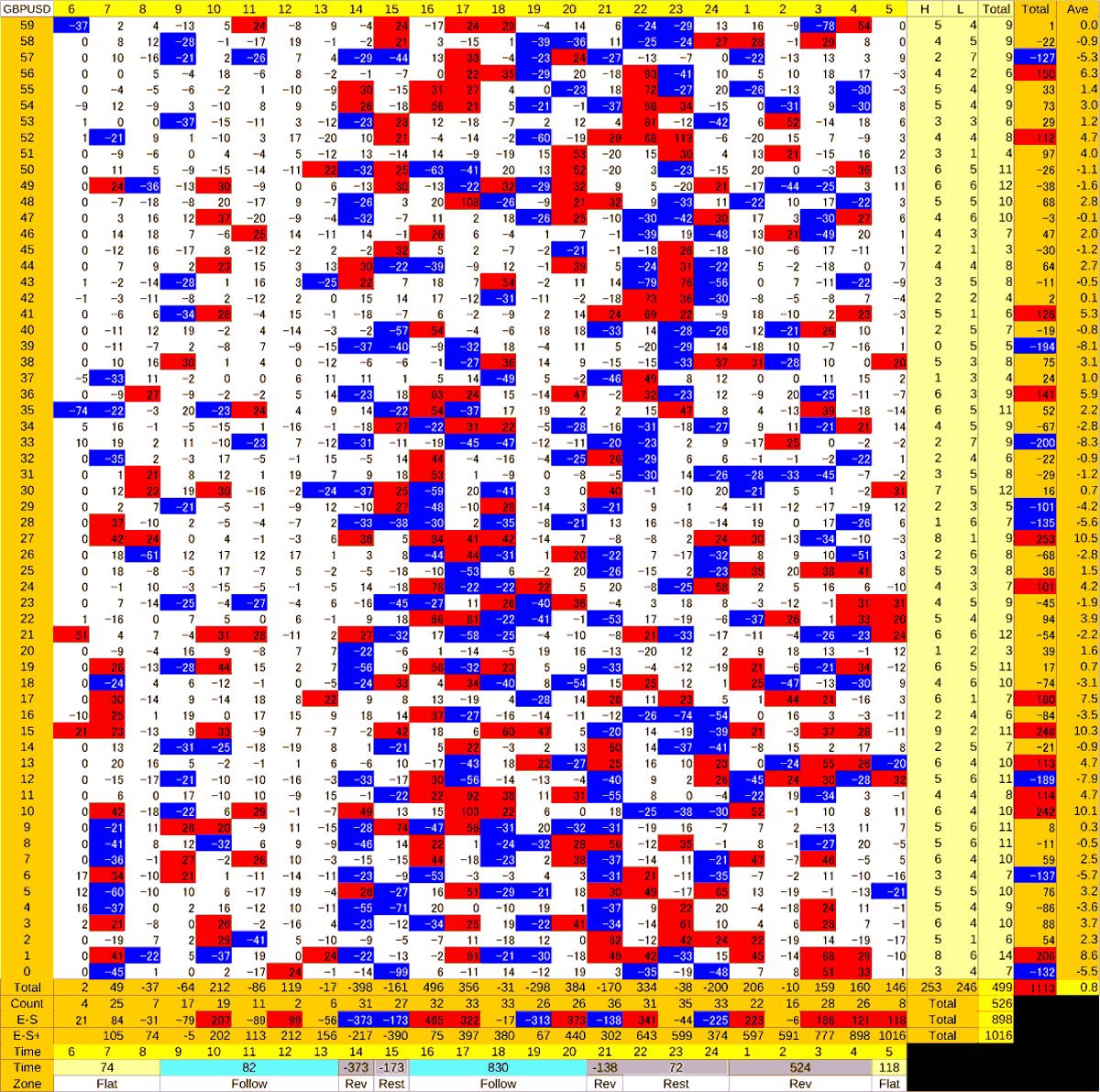 20200615_HS(2)GBPUSD