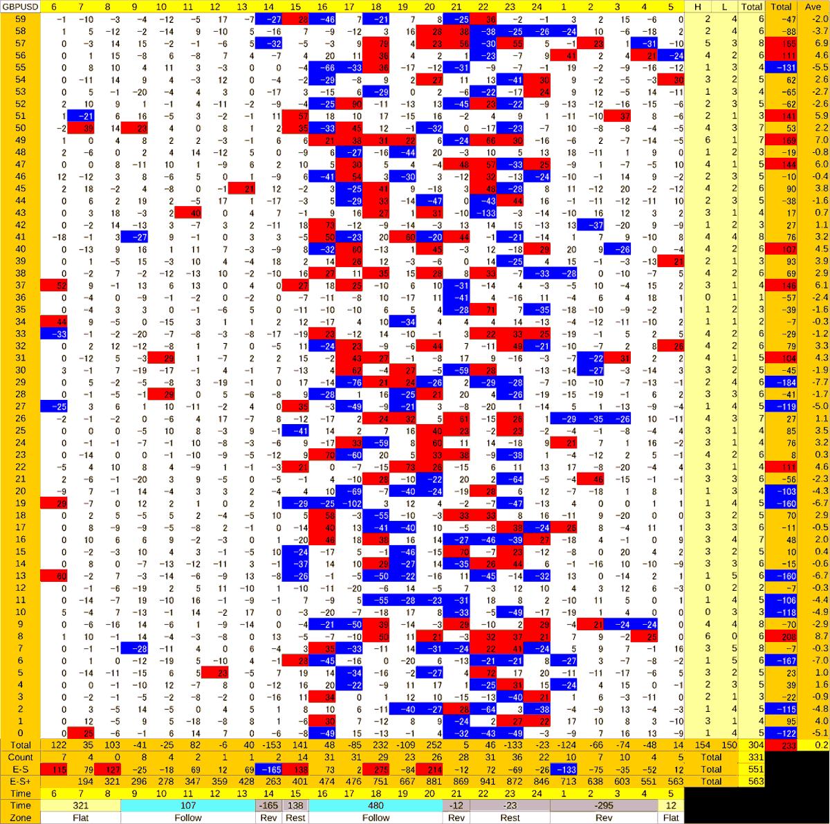 20200805_HS(2)GBPUSD