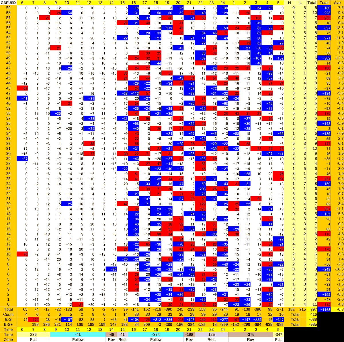 20201006_HS(2)GBPUSD