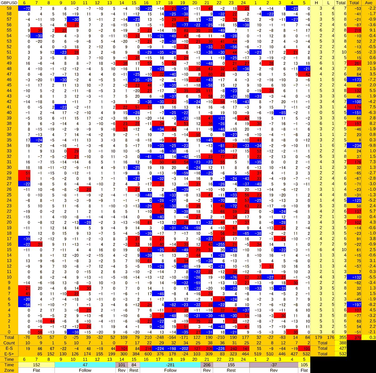 20201007_HS(2)GBPUSD