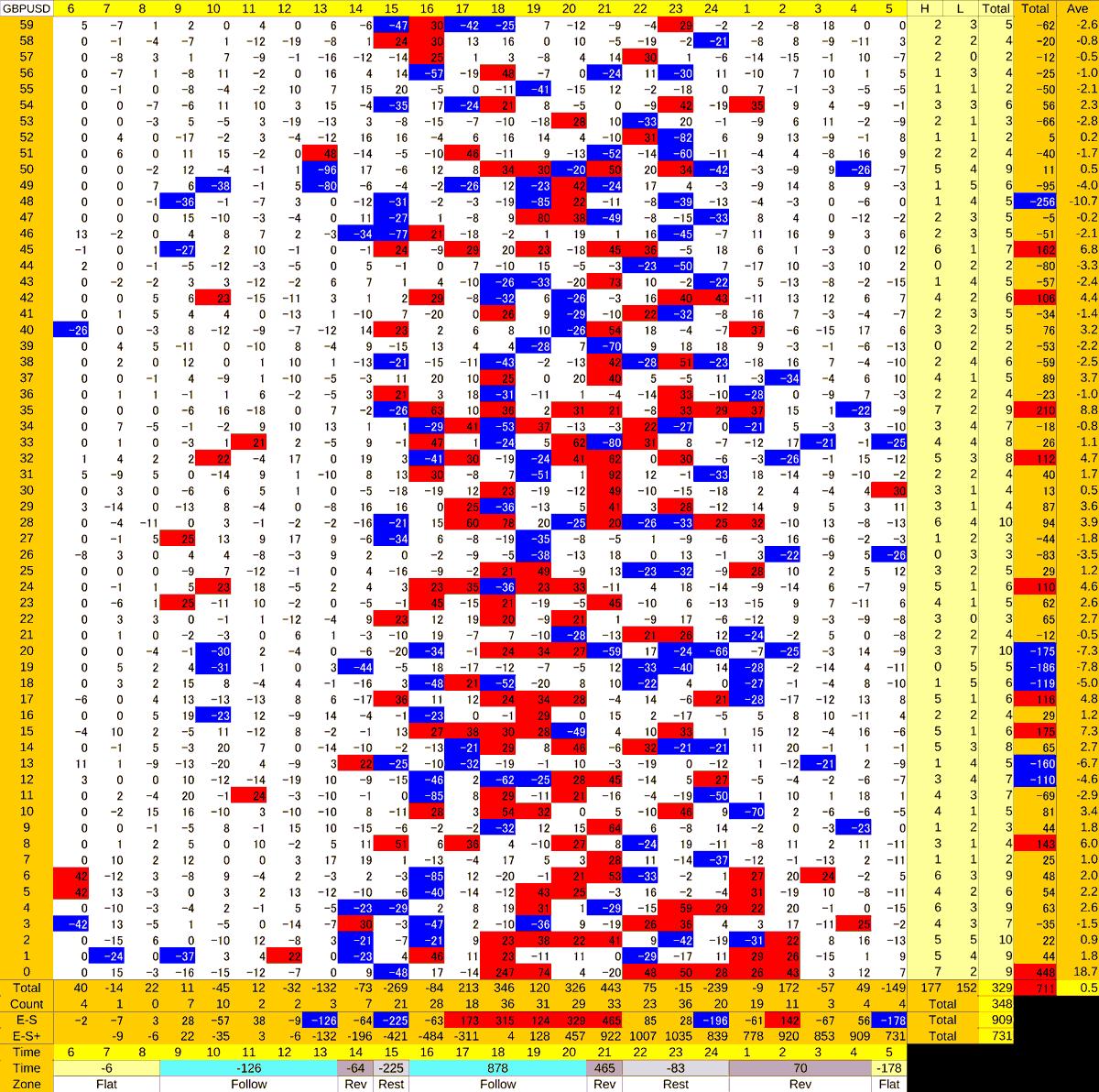 20201014_HS(2)GBPUSD