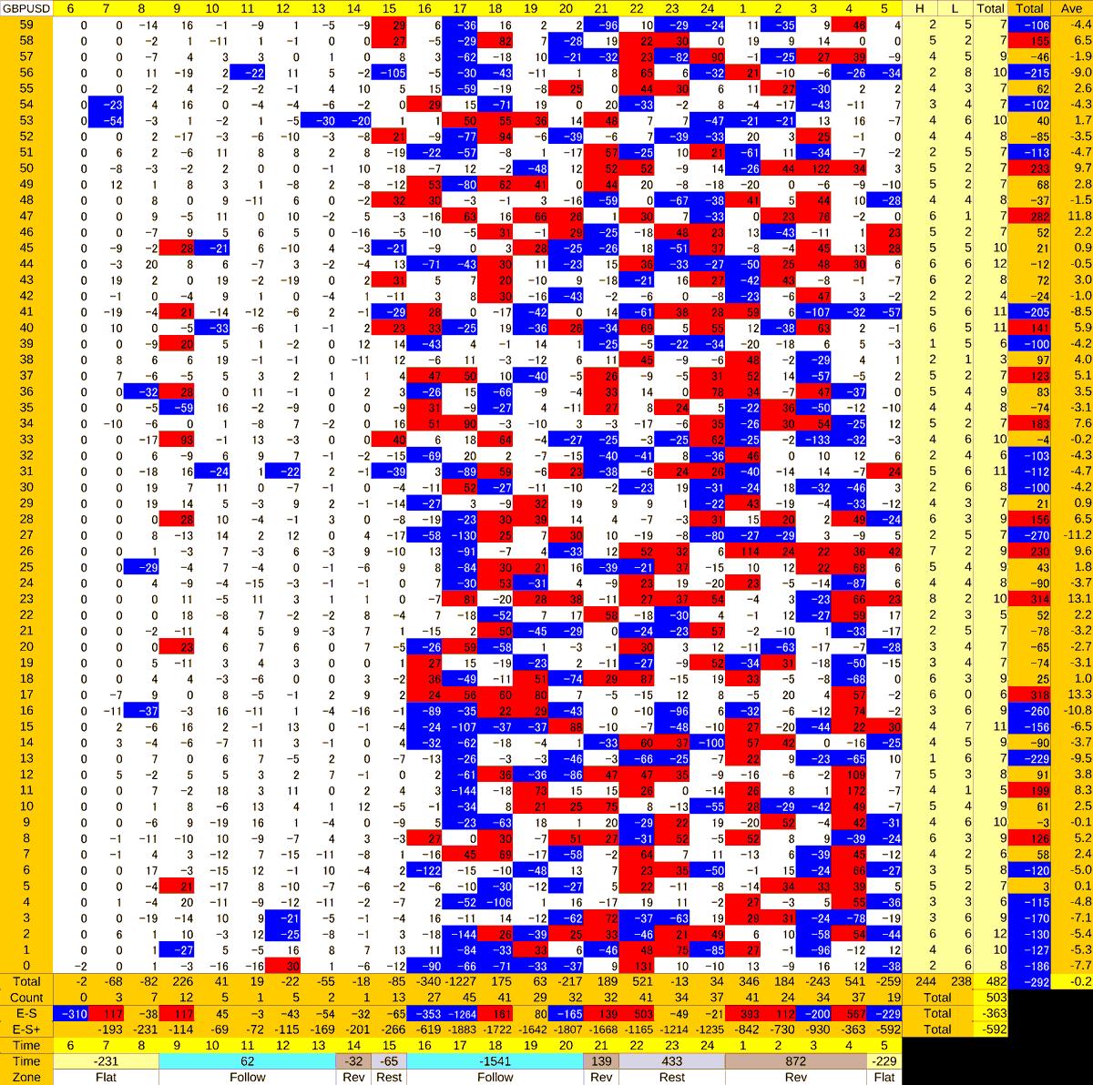 20201207_HS(2)GBPUSD