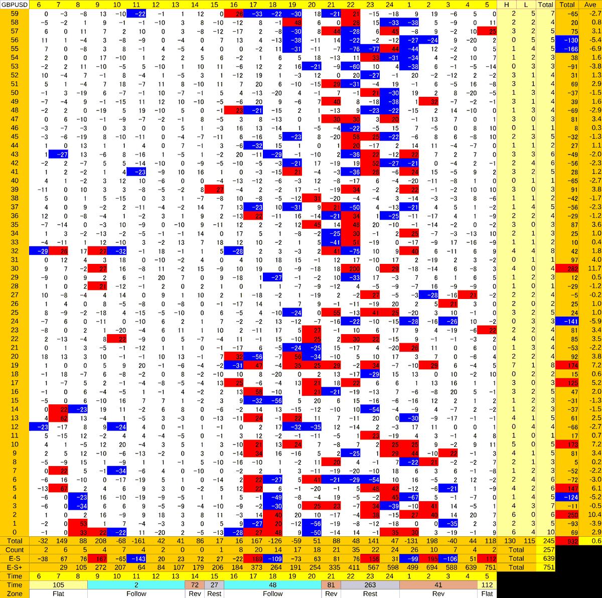 20210205_HS(2)GBPUSD