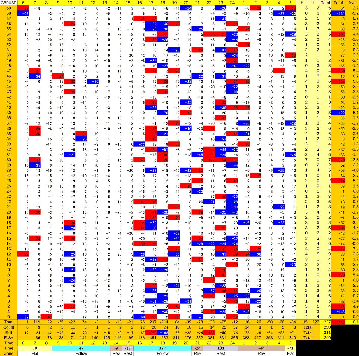20210210_HS(2)GBPUSD