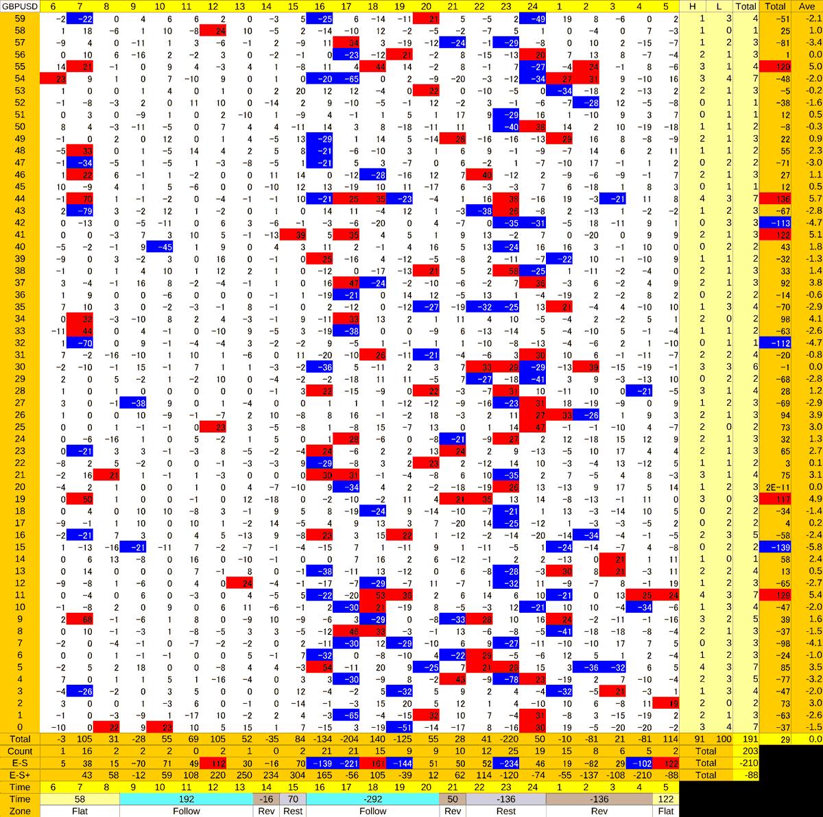 20210211_HS(2)GBPUSD