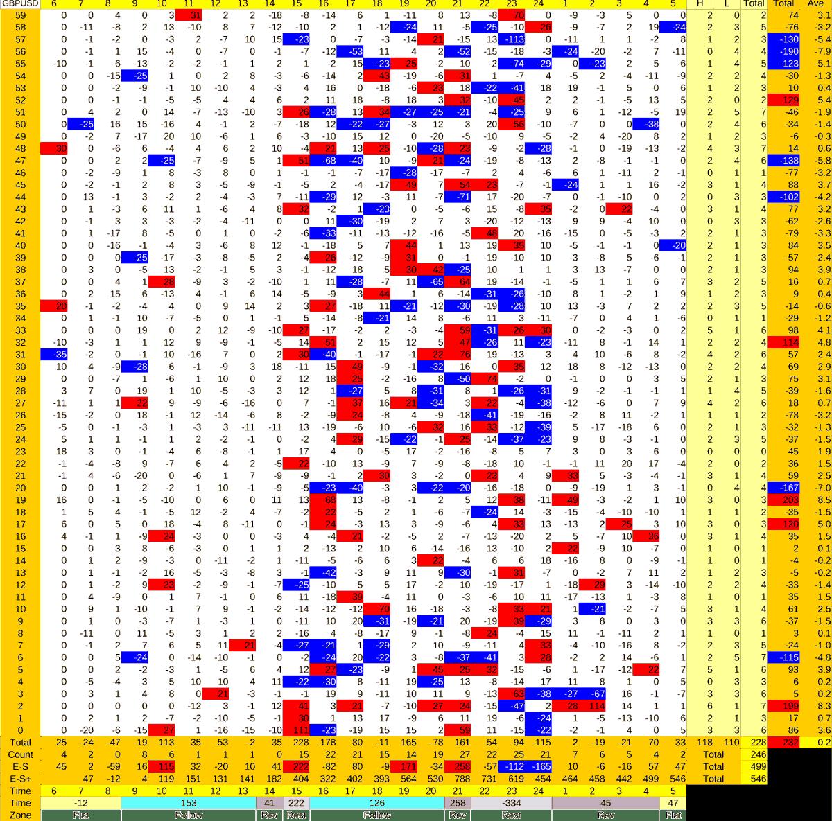 20210714_HS(2)GBPUSD